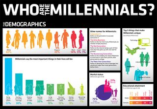 Who-are-millennials-social-media-marketing-infographic-small1