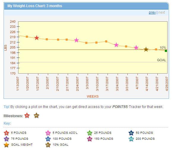 Weightwatchersprogresschart