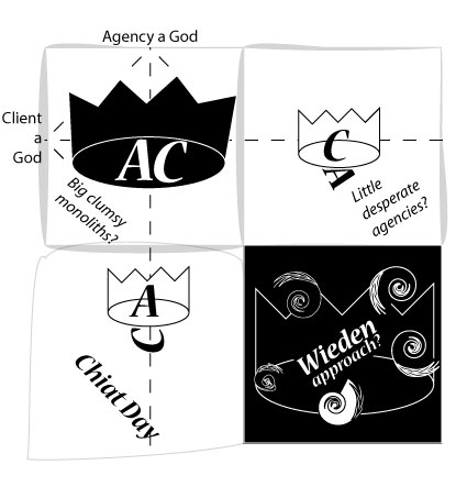 Cultureby_clientagency_relation_chart_by